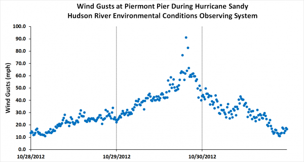 Superstorm Sandy's winds at Piermont