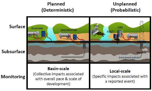 the pros and cons of shale gas environmental sciences essay The depletion of fossil fuels such as crude oil and natural gas are most likely to  have the greatest impact  the california council on science and technology   there are several pros and cons of self-reporting mechanisms.