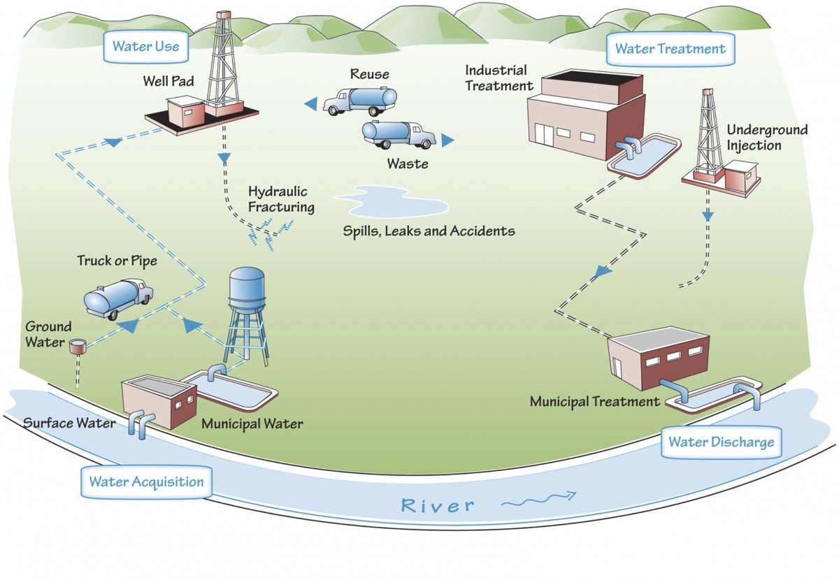Useful Life Of A Natural Gas Well