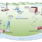 Diagram showing water facilities on a river